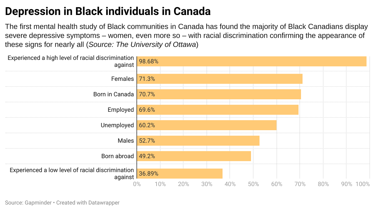 Bar chart revealing data from study about depression in Black Canadians