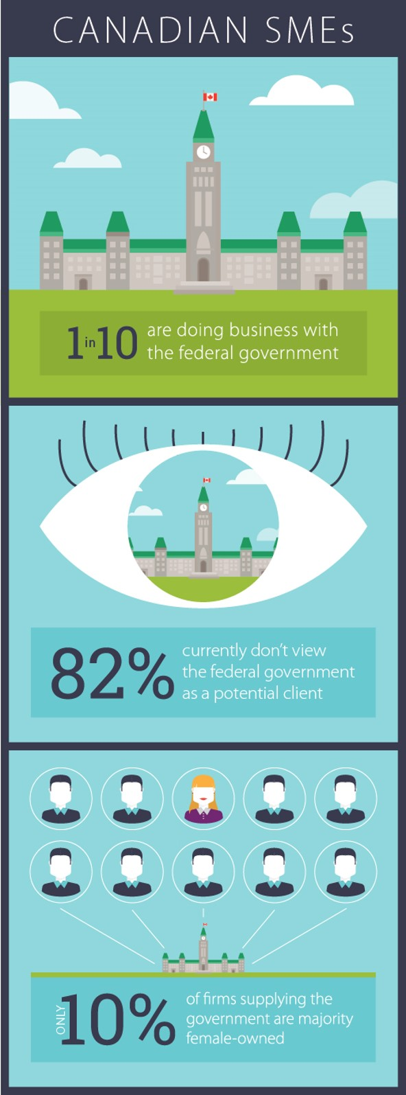 1/10 do business with the federal government, 82% don't see the government as a client, 1/10 firms supplying the government are majority female-owned