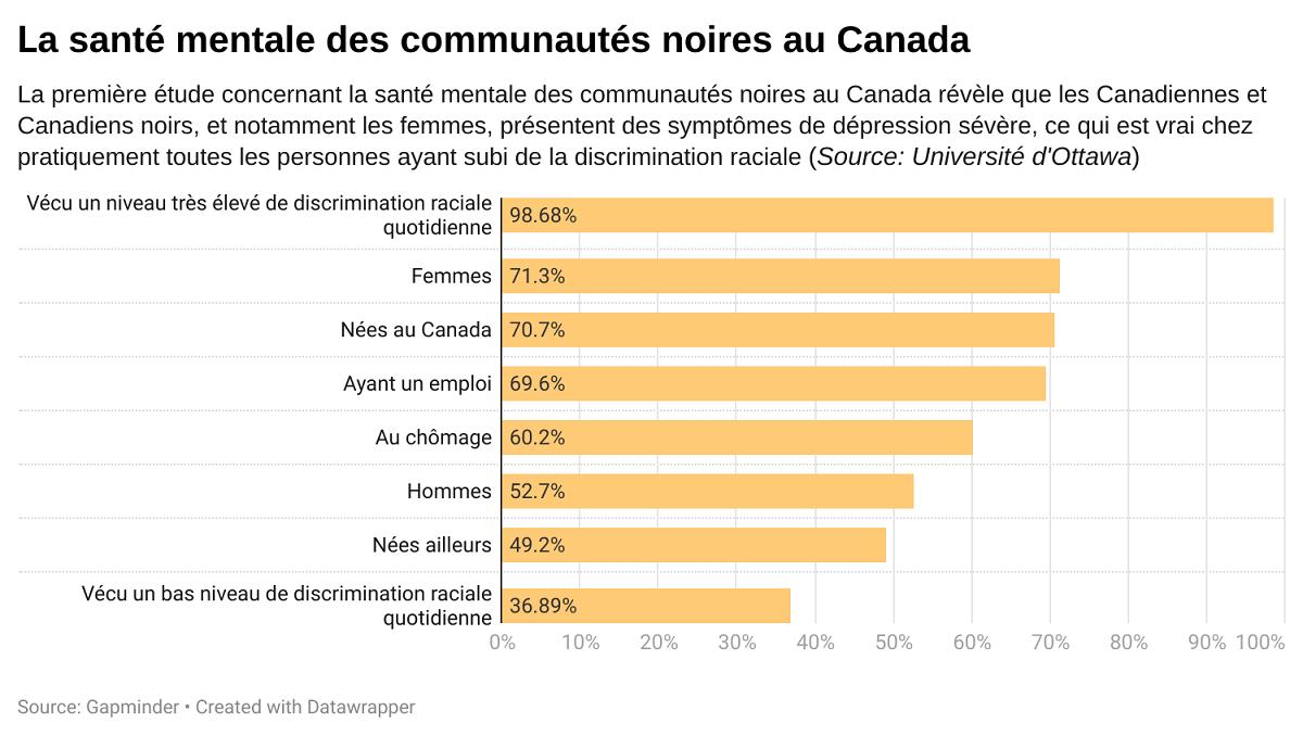 Diagramme à barres révélant les données de l'étude de la dépression dans les communautés noires Canadien