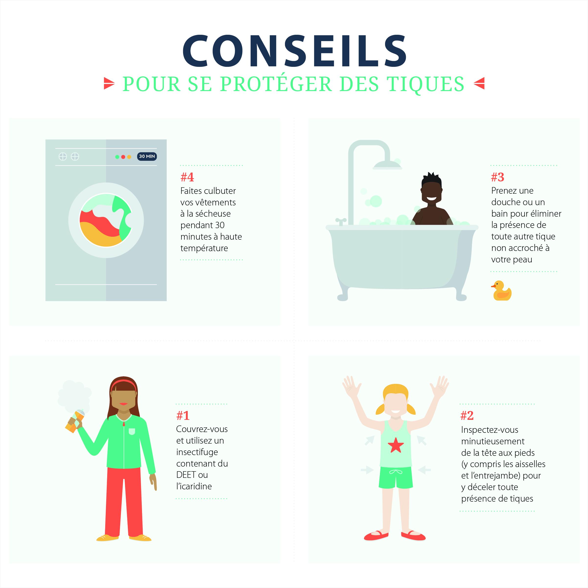 Une femme utilise un insectifuge, vérifie sont corps pour des tiques, un homme prend un bain pour enlever les tiques non attachées au corps et une sécheuse sèche du linge